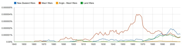 Courtesy of Google's Ngram Viewer